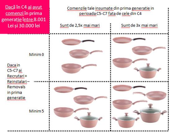 cadouri-8000-30000-lei